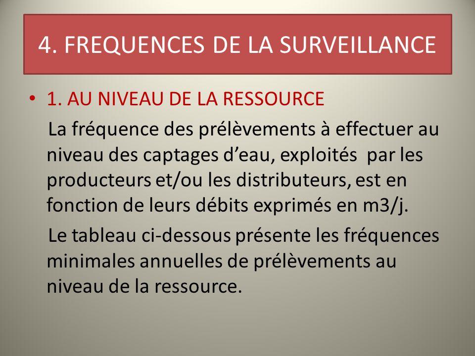4. FREQUENCES DE LA SURVEILLANCE