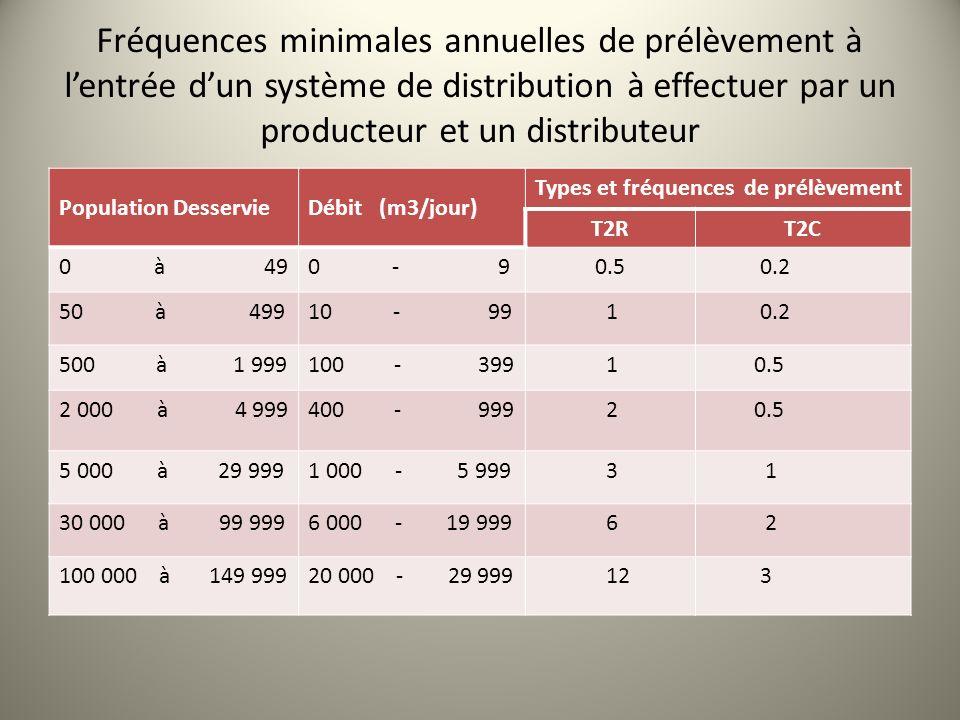 Fréquences minimales annuelles de prélèvement à l'entrée d'un système de distribution à effectuer par un producteur et un distributeur