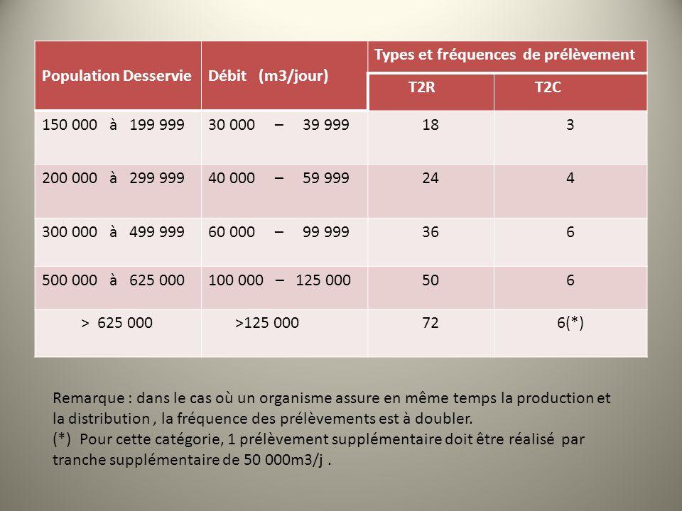 Population Desservie Débit (m3/jour) Types et fréquences de prélèvement. T2R. T2C. 150 000 à 199 999.