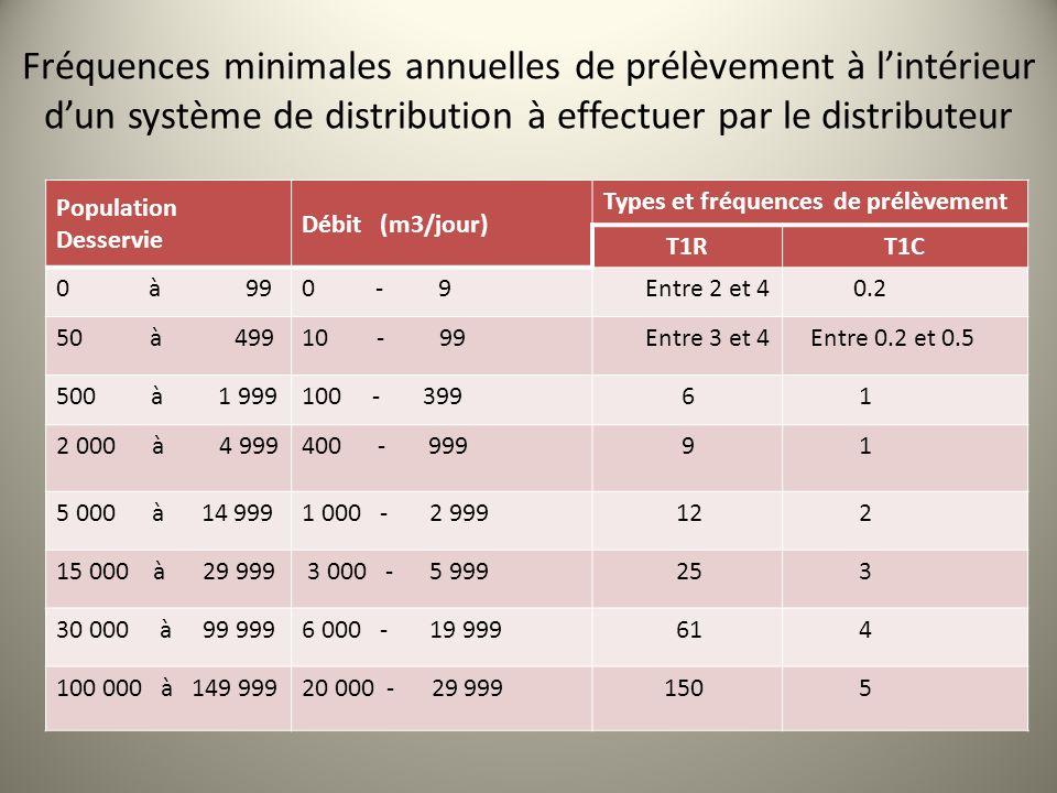 Fréquences minimales annuelles de prélèvement à l'intérieur d'un système de distribution à effectuer par le distributeur
