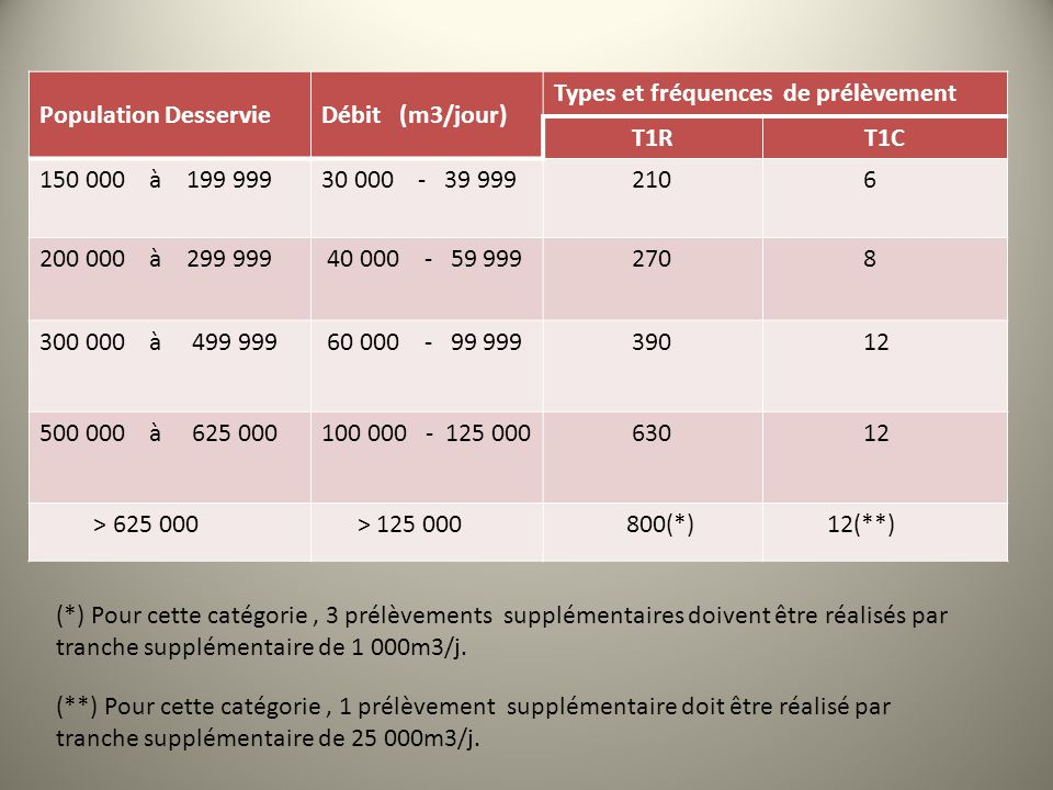 Population Desservie Débit (m3/jour) Types et fréquences de prélèvement. T1R. T1C. 150 000 à 199 999.