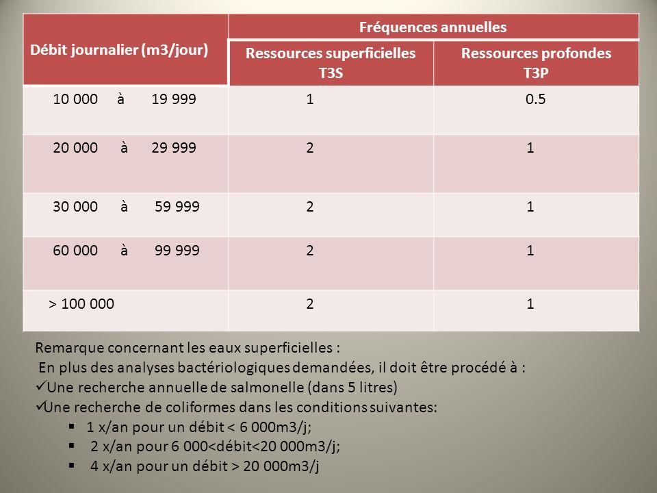 Ressources superficielles T3S Ressources profondes T3P