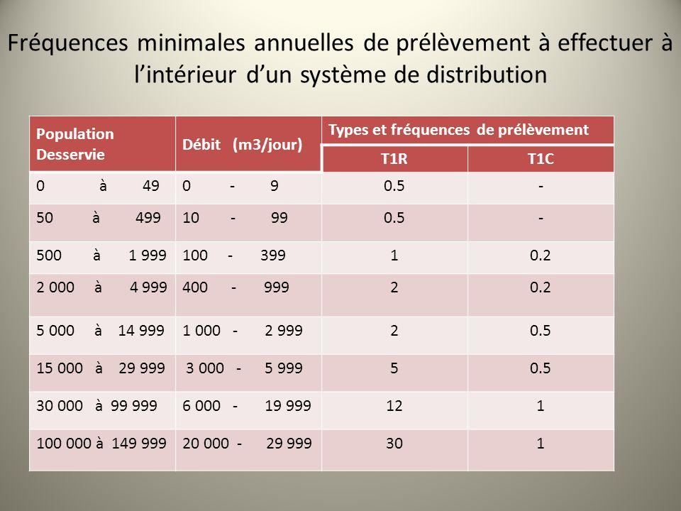 Fréquences minimales annuelles de prélèvement à effectuer à l'intérieur d'un système de distribution