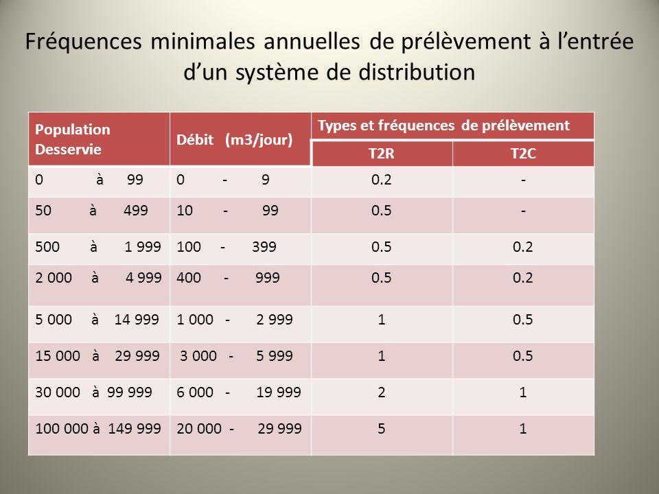 Fréquences minimales annuelles de prélèvement à l'entrée d'un système de distribution