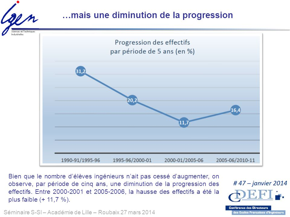 …mais une diminution de la progression