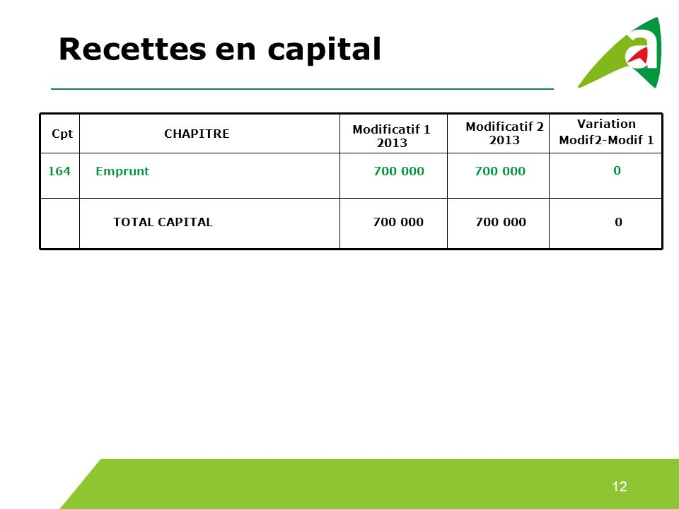 Recettes en capital 12 Modificatif 1 2013 Modificatif 2 2013 Variation