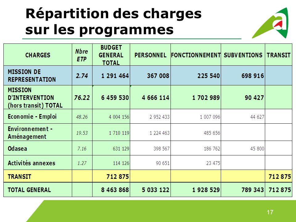 Répartition des charges sur les programmes