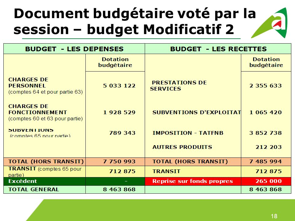 Document budgétaire voté par la session – budget Modificatif 2