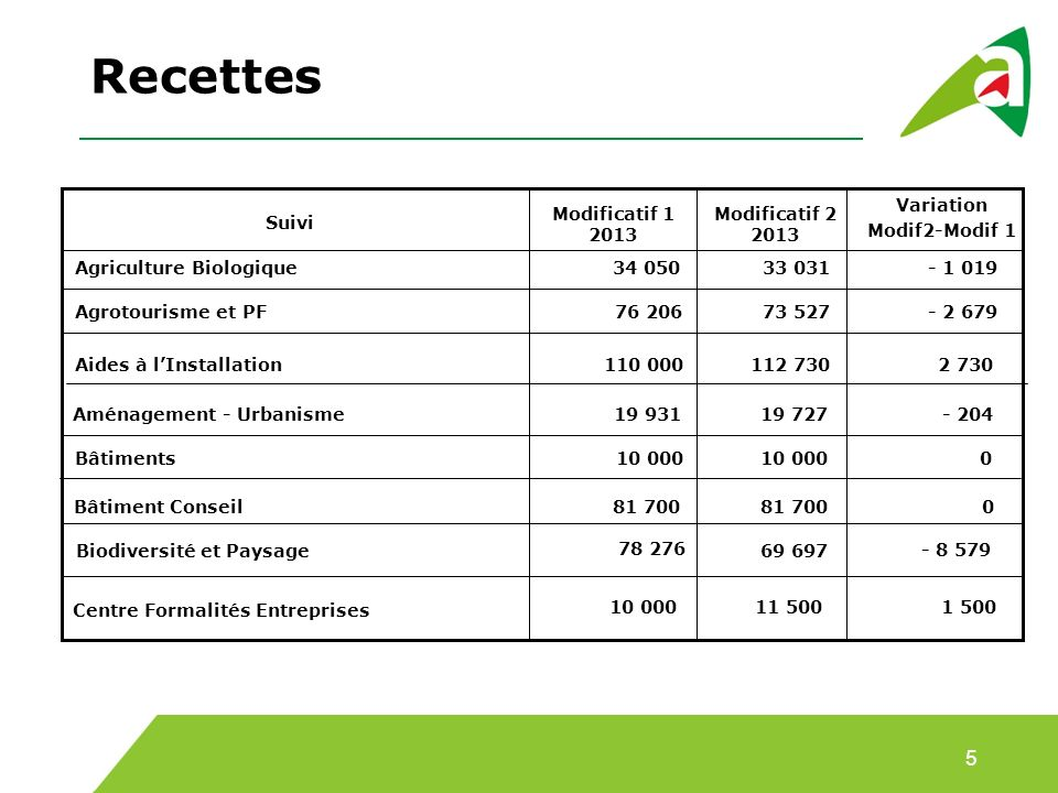 Recettes 5 Variation Modif2-Modif 1 Modificatif 1 2013