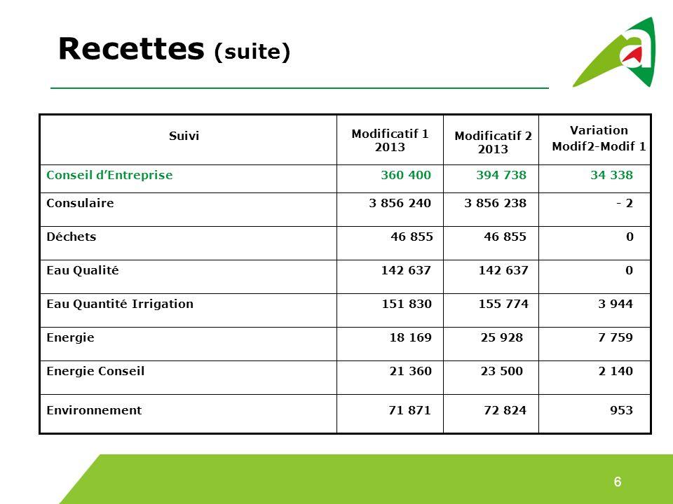 Recettes (suite) 6 Variation Modif2-Modif 1 Suivi Modificatif 1 2013