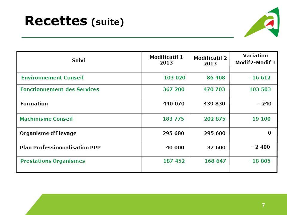 Recettes (suite) 7 Modificatif 1 2013 Variation Modif2-Modif 1