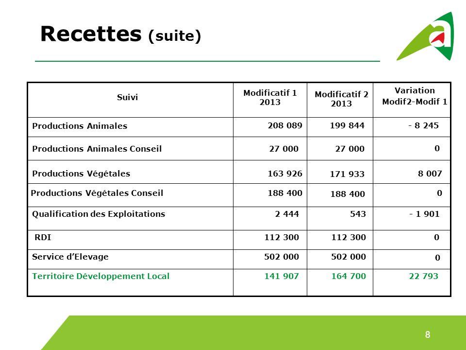 Recettes (suite) 8 Modificatif 1 2013 Variation Modif2-Modif 1
