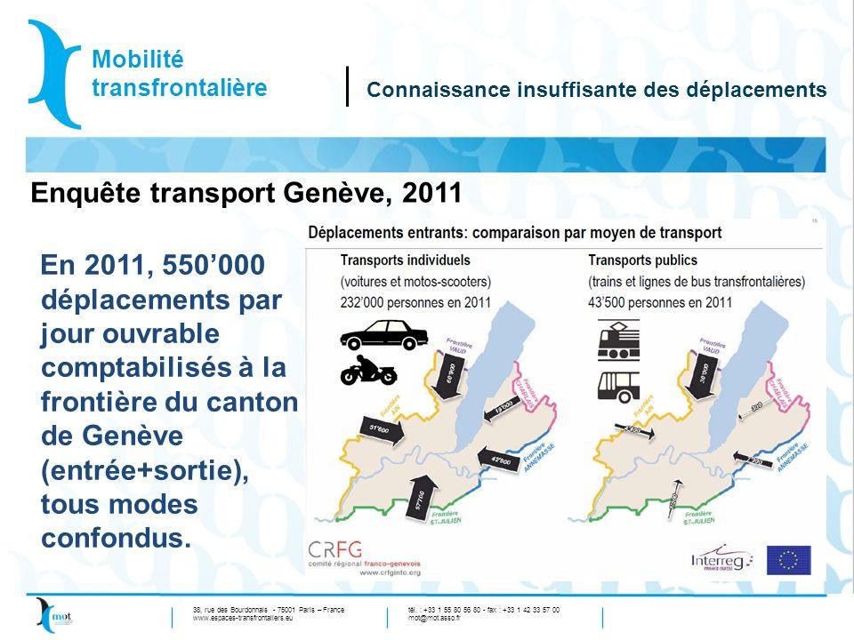 Enquête transport Genève, 2011