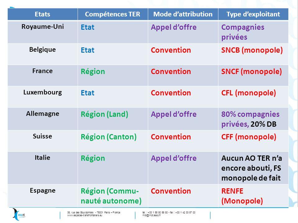 80% compagnies privées, 20% DB Région (Canton) CFF (monopole)