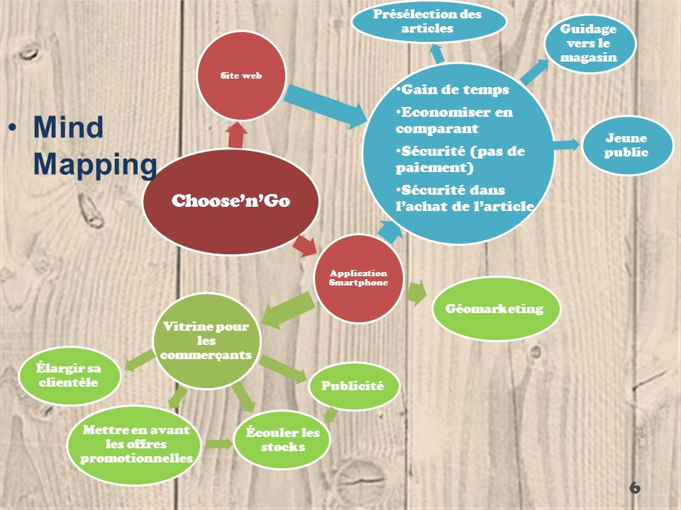 Mind Mapping Choose'n'Go Gain de temps Economiser en comparant