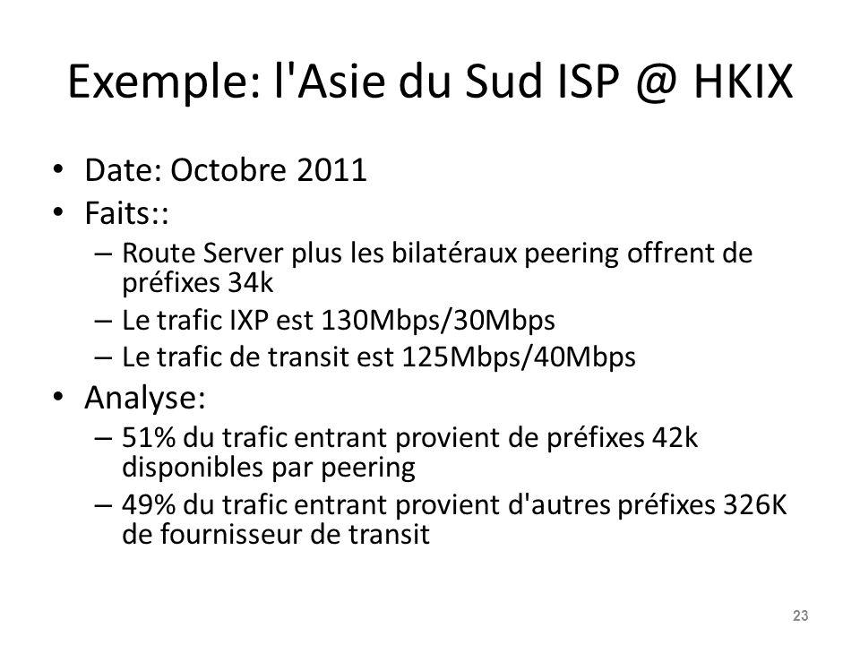 Exemple: l Asie du Sud ISP @ HKIX