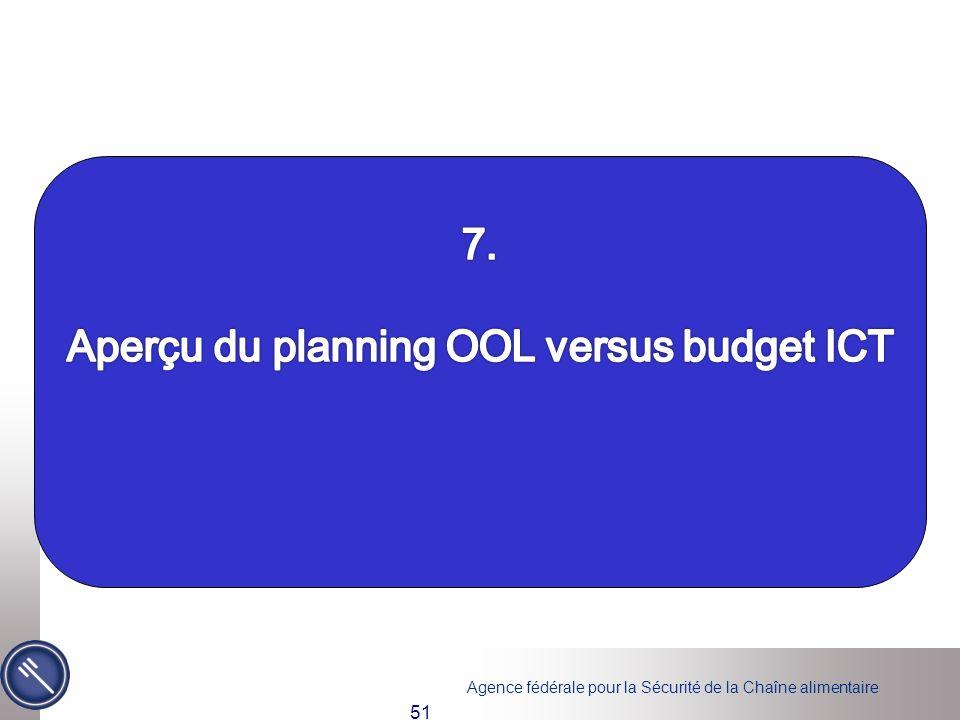 Aperçu du planning OOL versus budget ICT