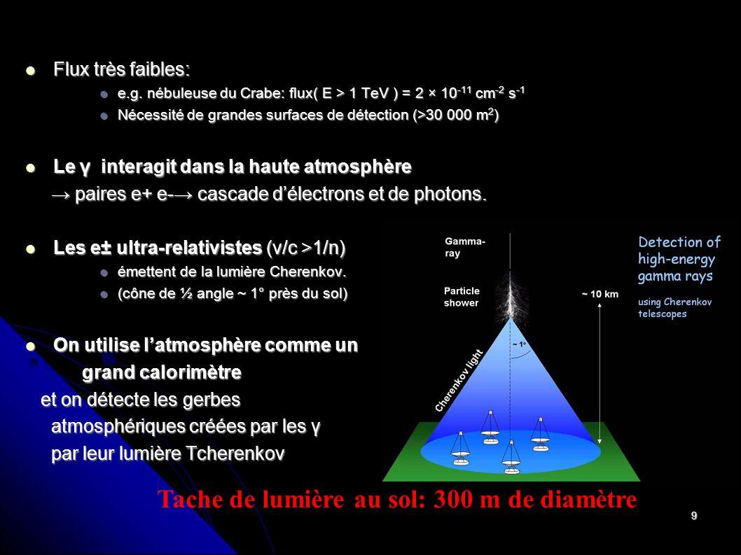 Tache de lumière au sol: 300 m de diamètre
