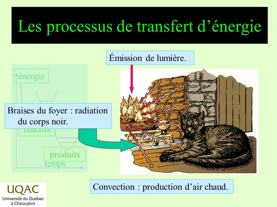 Les processus de transfert d'énergie