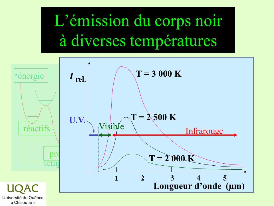 L'émission du corps noir à diverses températures