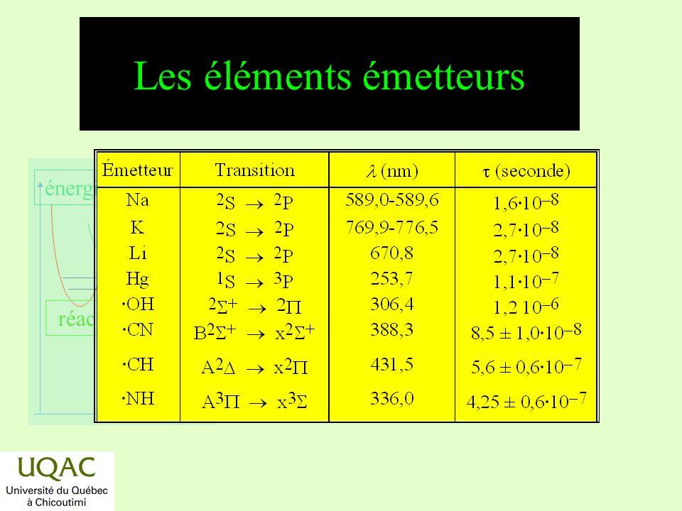 Les éléments émetteurs