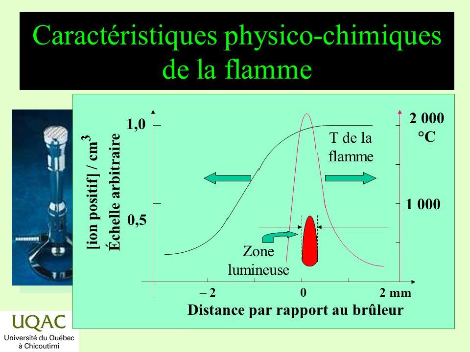 Caractéristiques physico-chimiques de la flamme