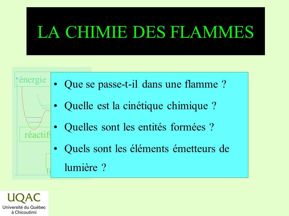 LA CHIMIE DES FLAMMES Que se passe-t-il dans une flamme