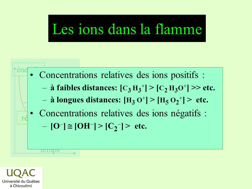 Les ions dans la flamme Concentrations relatives des ions positifs :