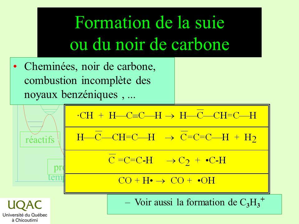 Formation de la suie ou du noir de carbone