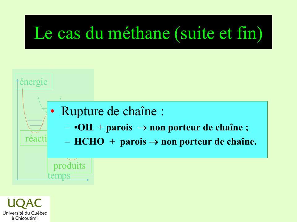 Le cas du méthane (suite et fin)