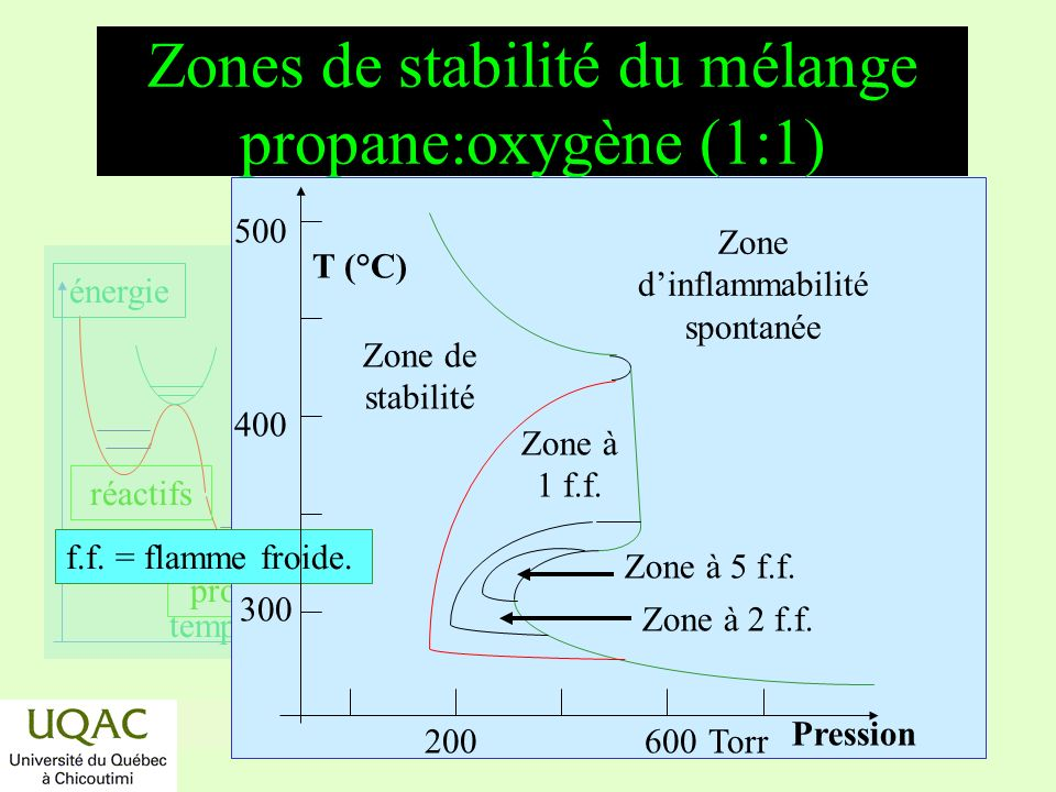 Zones de stabilité du mélange propane:oxygène (1:1)