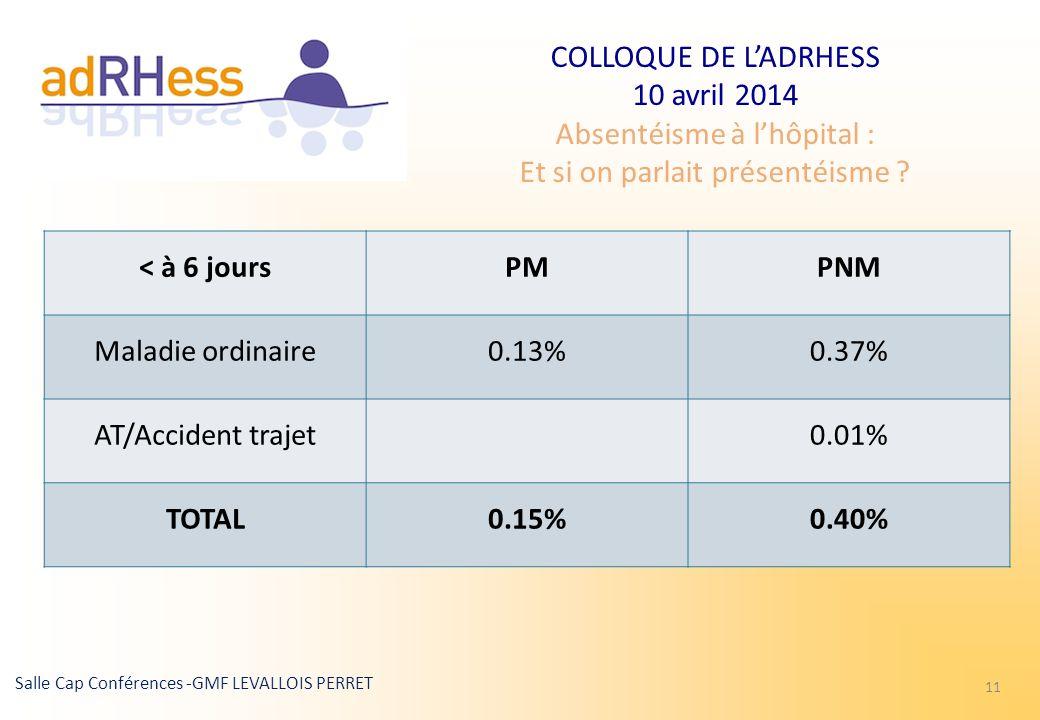 < à 6 jours PM PNM Maladie ordinaire 0.13% 0.37% AT/Accident trajet 0.01% TOTAL 0.15% 0.40%