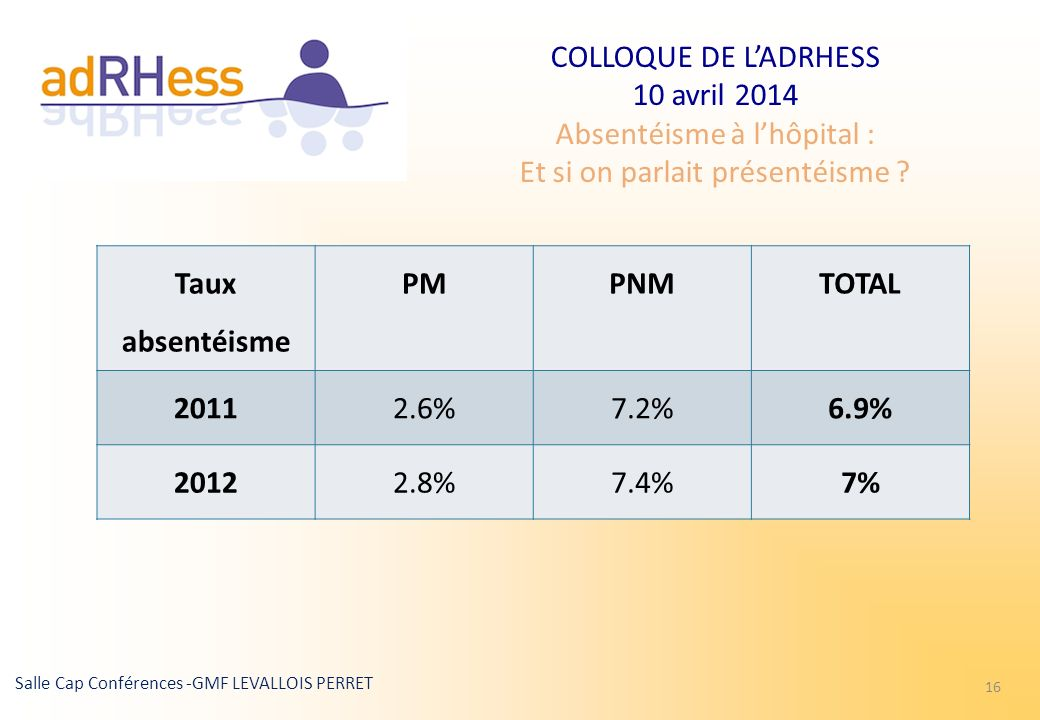 Taux absentéisme PM PNM TOTAL 2011 2.6% 7.2% 6.9% 2012 2.8% 7.4% 7%