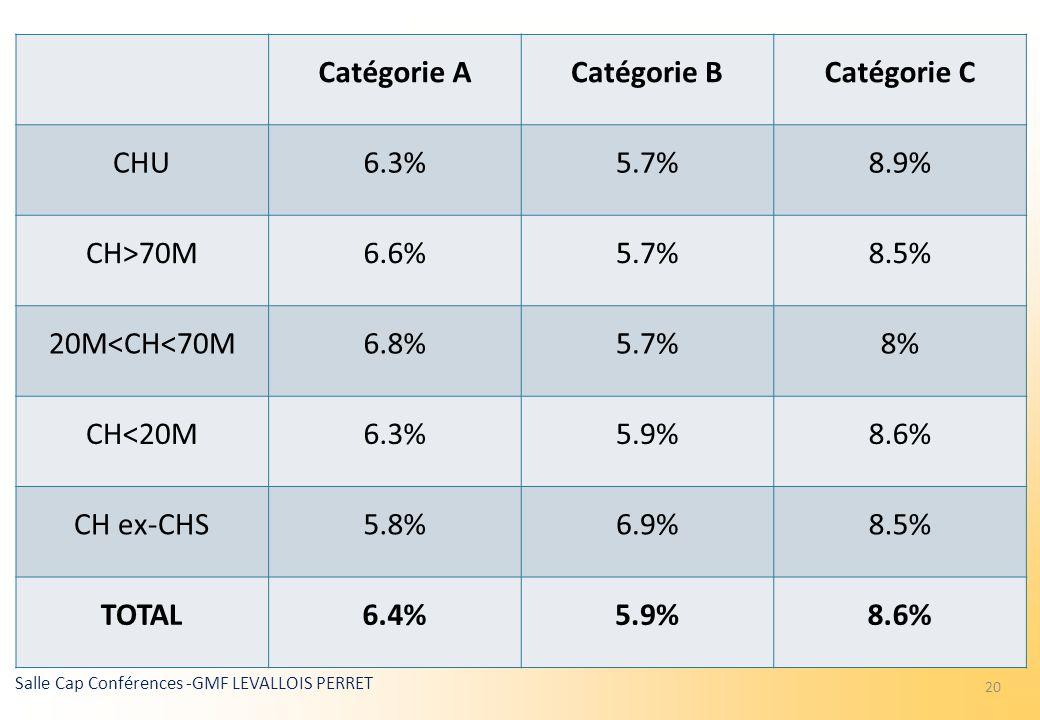 Catégorie A Catégorie B. Catégorie C. CHU. 6.3% 5.7% 8.9% CH>70M. 6.6% 8.5% 20M<CH<70M. 6.8%