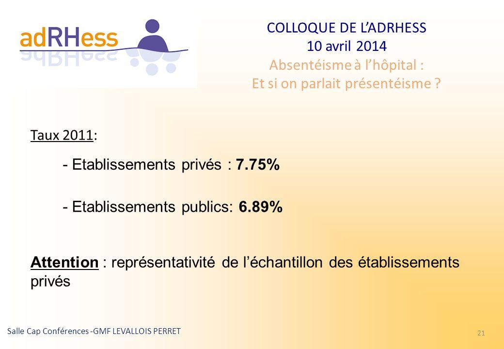 - Etablissements privés : 7.75%