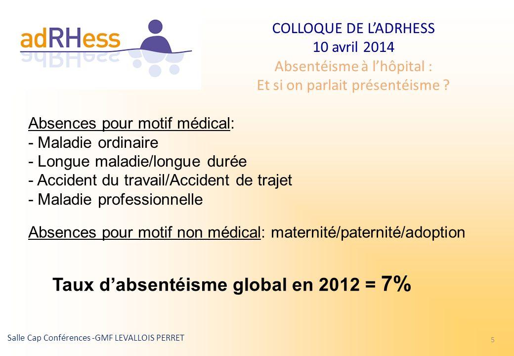 Taux d'absentéisme global en 2012 = 7%