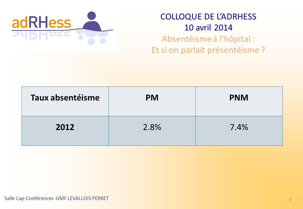 Taux absentéisme PM PNM 2012