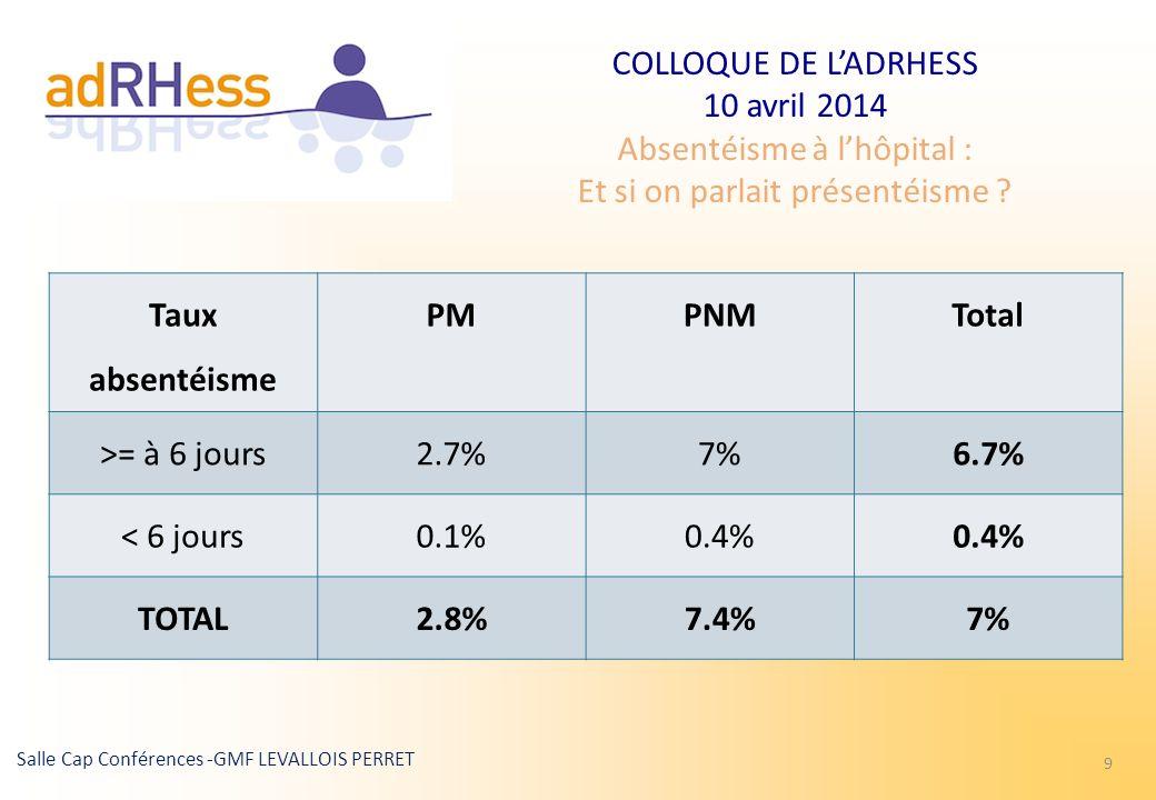 Taux absentéisme PM PNM Total 6.7% TOTAL 2.8% 7.4%