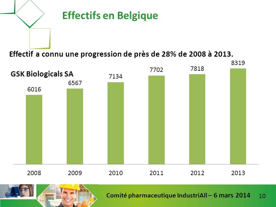 Effectifs en Belgique Effectif a connu une progression de près de 28% de 2008 à 2013.
