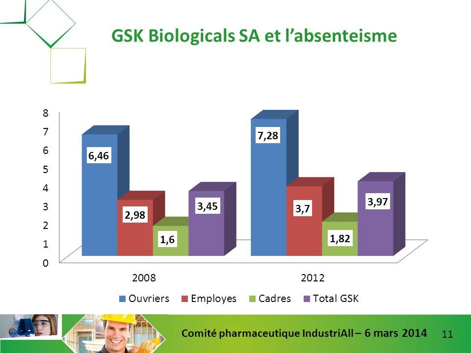 GSK Biologicals SA et l'absenteisme