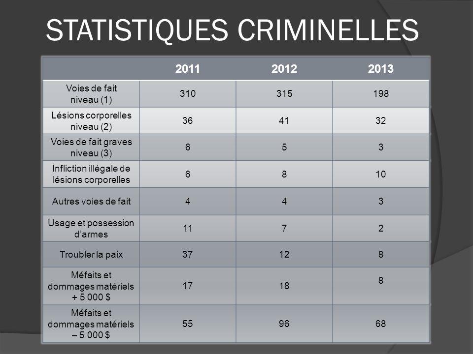 STATISTIQUES CRIMINELLES