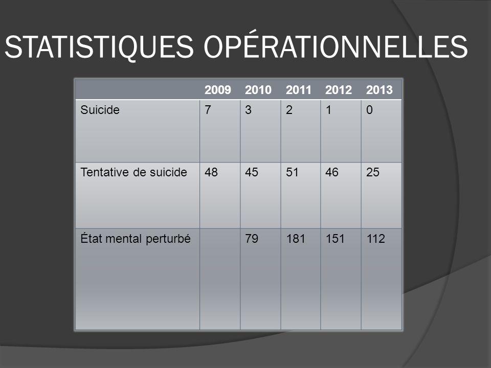 STATISTIQUES OPÉRATIONNELLES