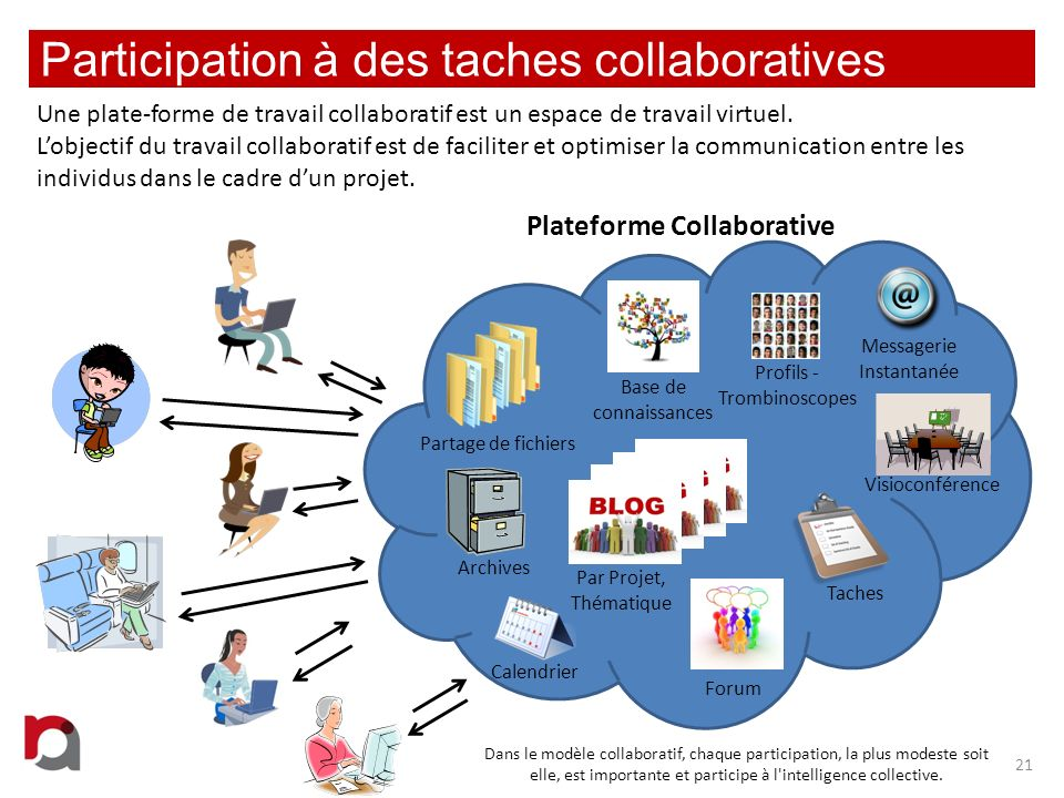 Participation à des taches collaboratives