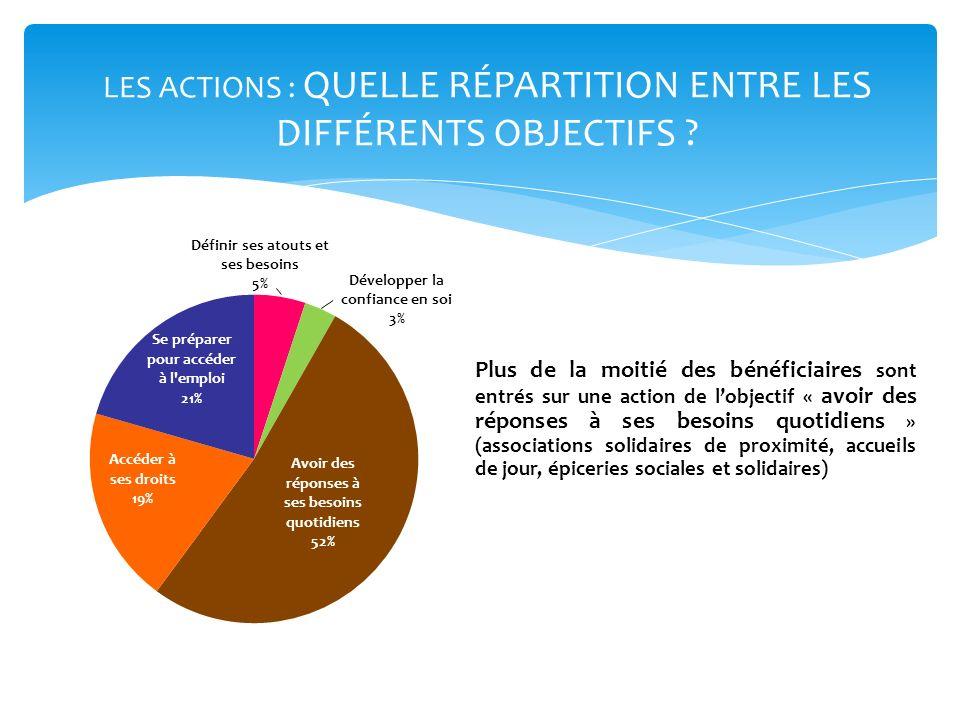 LES ACTIONS : QUELLE RÉPARTITION ENTRE LES DIFFÉRENTS OBJECTIFS