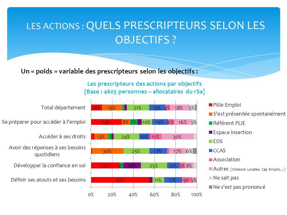 LES ACTIONS : QUELS PRESCRIPTEURS SELON LES OBJECTIFS