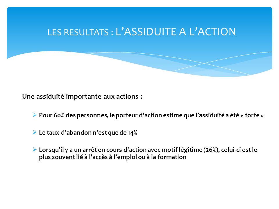 LES RESULTATS : L'ASSIDUITE A L'ACTION