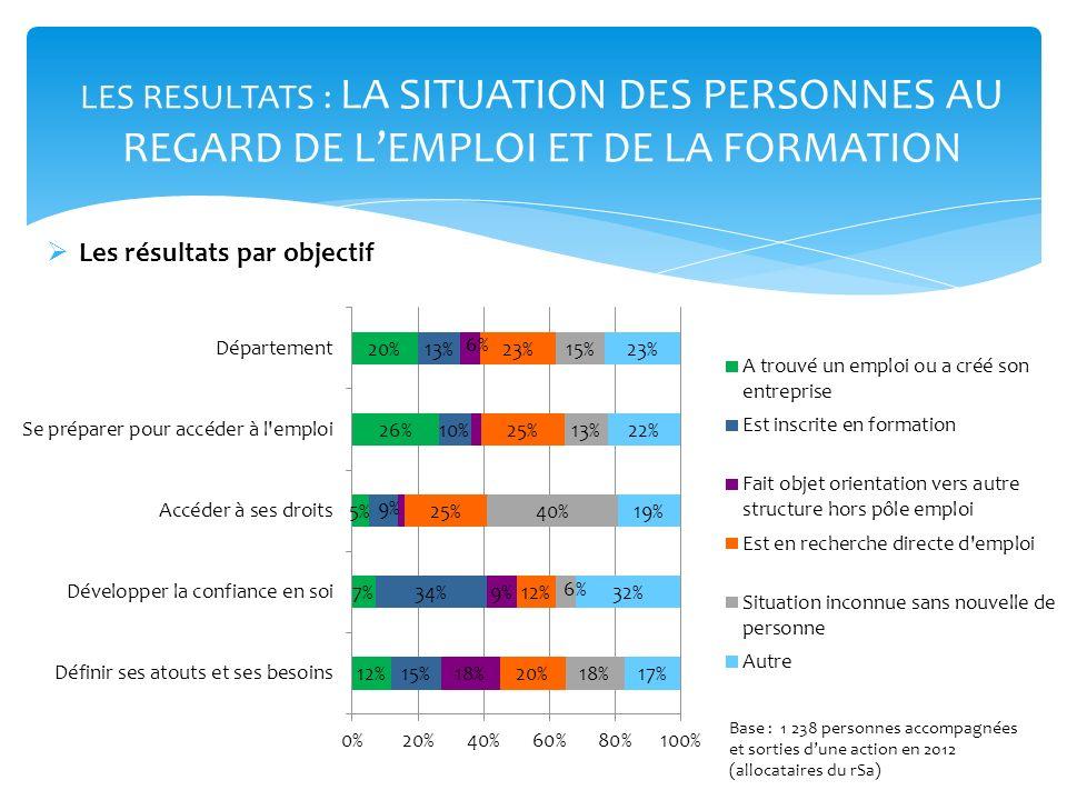 LES RESULTATS : LA SITUATION DES PERSONNES AU REGARD DE L'EMPLOI ET DE LA FORMATION