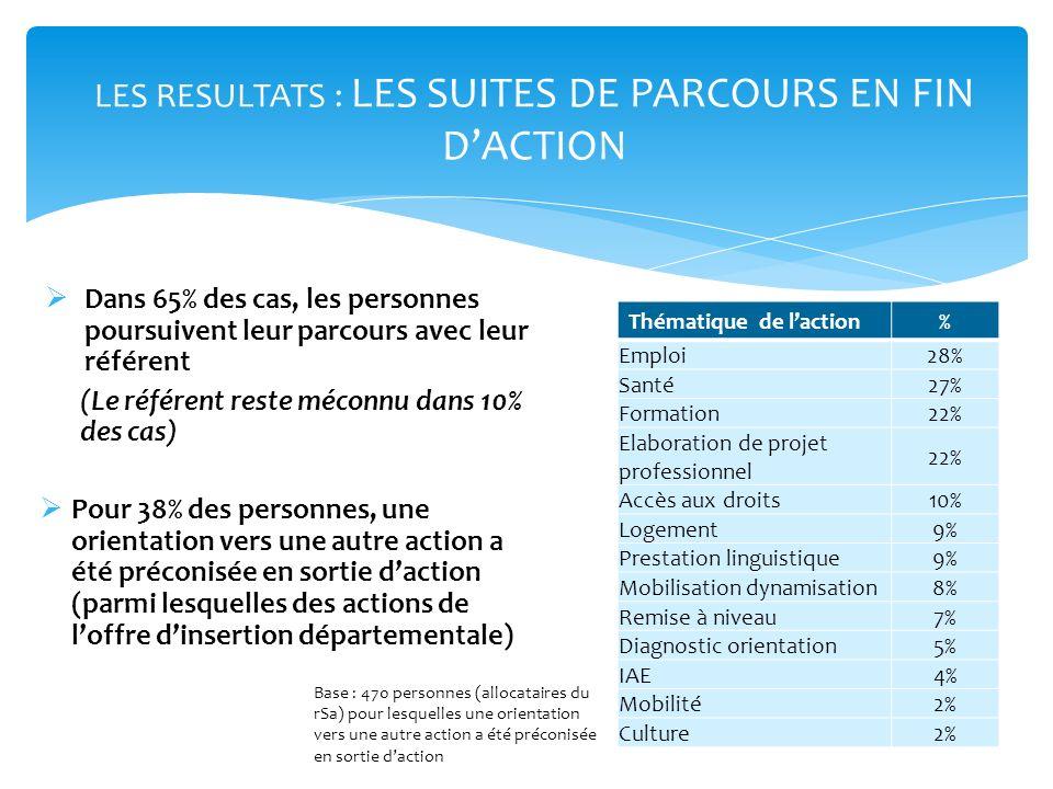 LES RESULTATS : LES SUITES DE PARCOURS EN FIN D'ACTION
