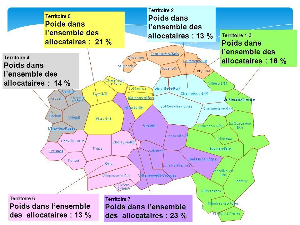 Poids dans l'ensemble des allocataires : 13 %