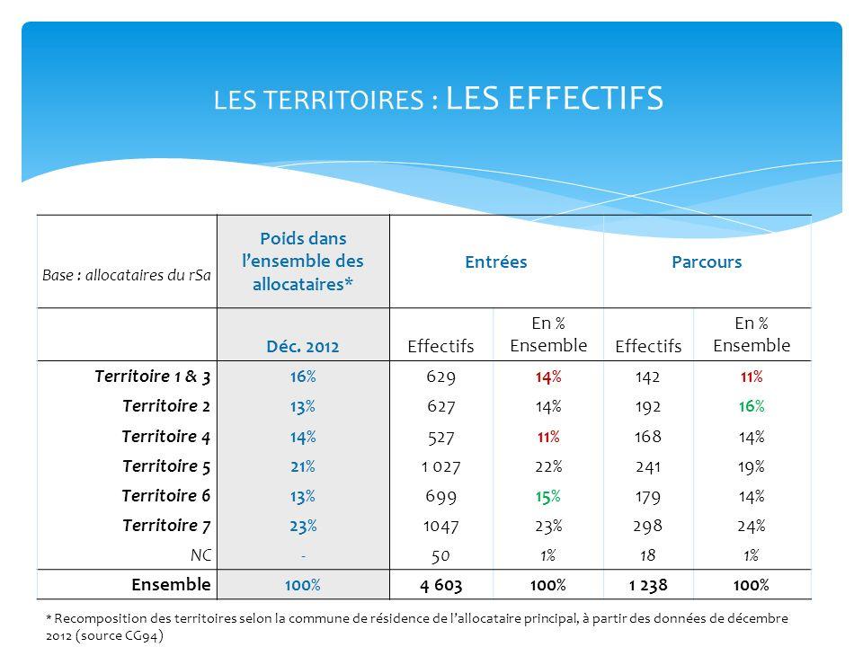 LES TERRITOIRES : LES EFFECTIFS